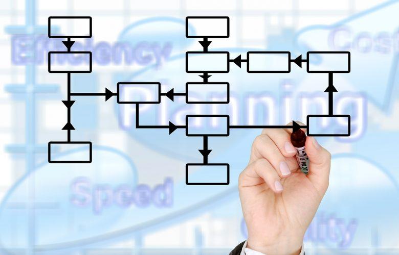 Une représentation des techniques acquises après une formation en management